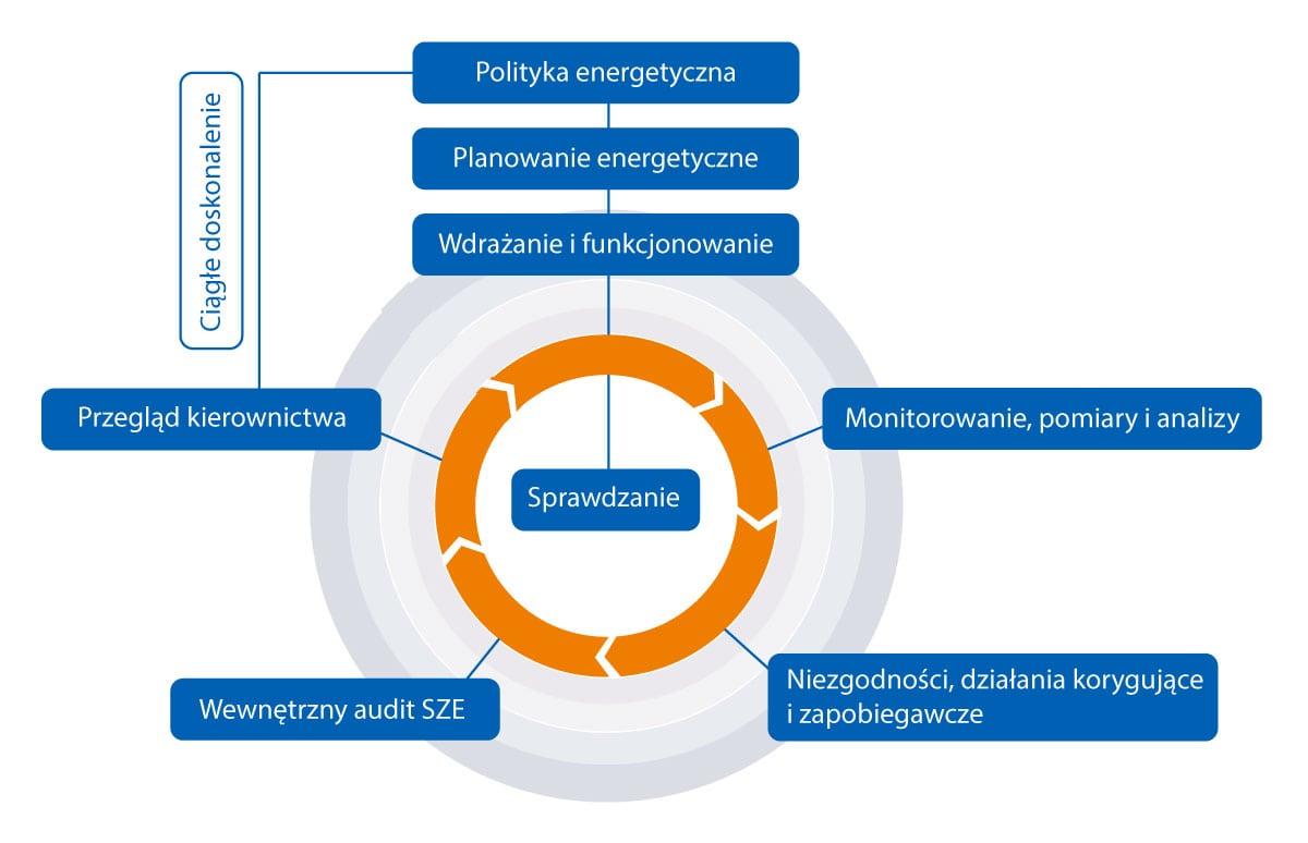 Wdrażanie Systemu Zarządzania Energią – wybrane aspekty